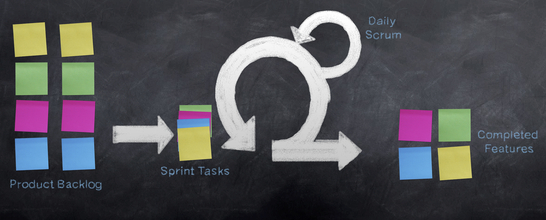 Agile Softwareentwicklung: SCRUM
