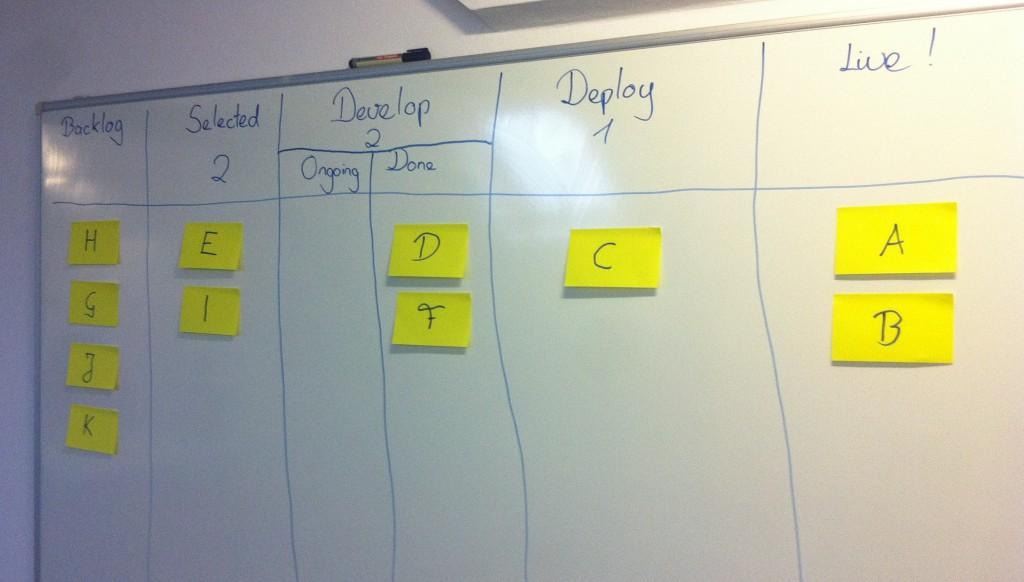 Kanban als Methode zur Softwareentwicklung